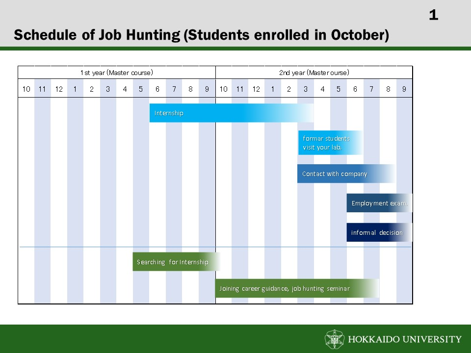Schedule foe Students enrolled in October